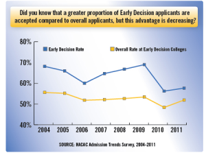 Early Decision Statistics